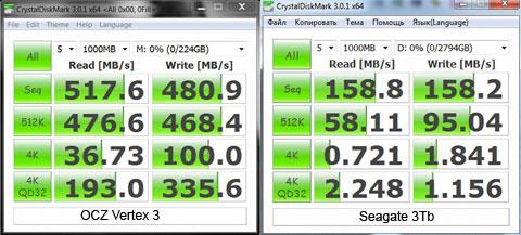 Сравнение скорости SSD и HDD