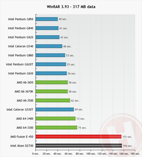 a comparison of advanced micro devices and pentium Amd vs intel comparison amd or advanced micro devices is a company that has been producing semiconductors, microchips, cpus, motherboards, and other types of computer equipment for the last.