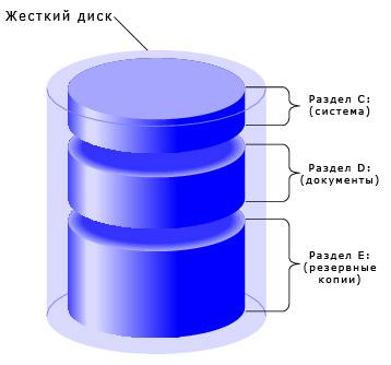 Программу для деления локального диска