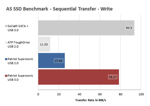 Supersonic AS SSD Benchmark