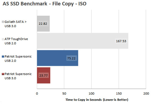 Supersonic AS SSD Benchmark - File Copy